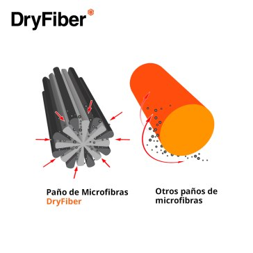 DryFiber Chiffon de nettoyage microfibre pour Sony A6100